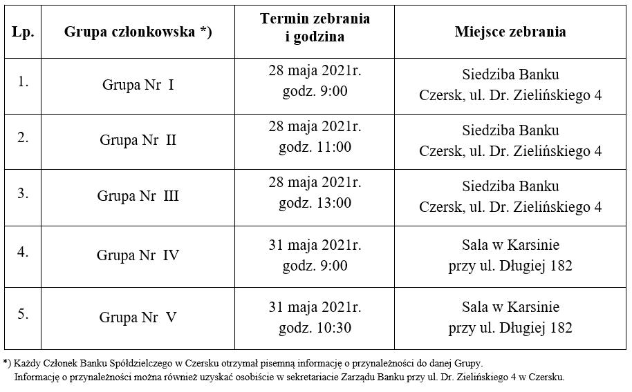 Tabela-grup